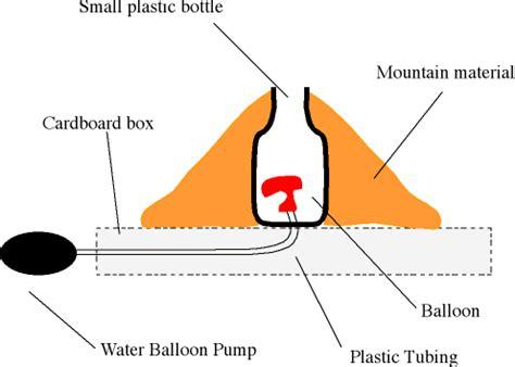 Creating a Volcano Experiment - Explorablecom